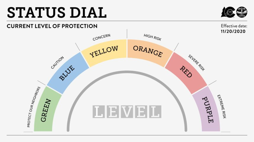 dial-860x483