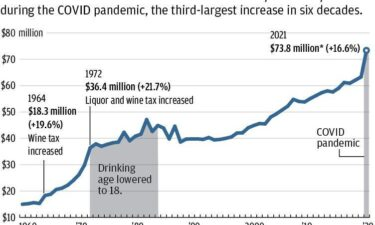Alcohol taxes collected in Wisconsin jumped nearly 17% in the fiscal year that ended June 30